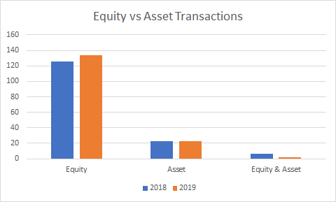 Serbia: Equity vs Asset Transactions (2018-2019)